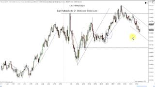 Day Trading Price Action:  Pre Market Chart Analysis