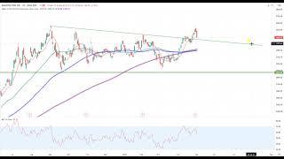 Wall Street – Der Mai wird Entscheidungen erzwingen…