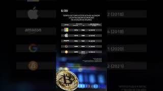 #Microsoft #Apple #Amazon #Google #Bitcoin #Minar #Billón #Dólares #VideoVertical #Shorts #BigTech