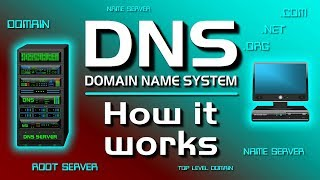 Who is domain name server