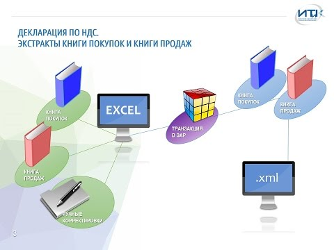 """Выступление """"Формирование и сдача полной налоговой и финансовой отчетности из SAP ERP"""""""