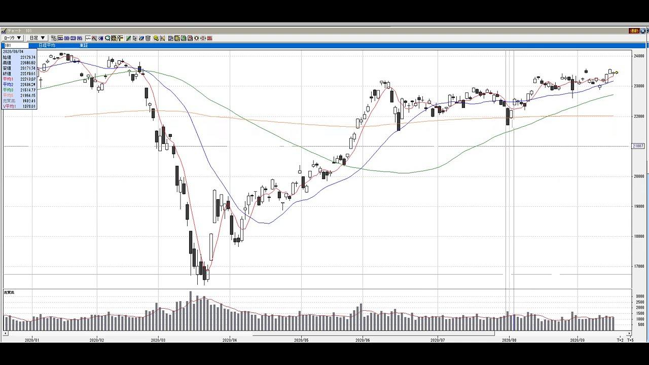 【9月15日号】株式投資のプロが読む明日の株式相場展望