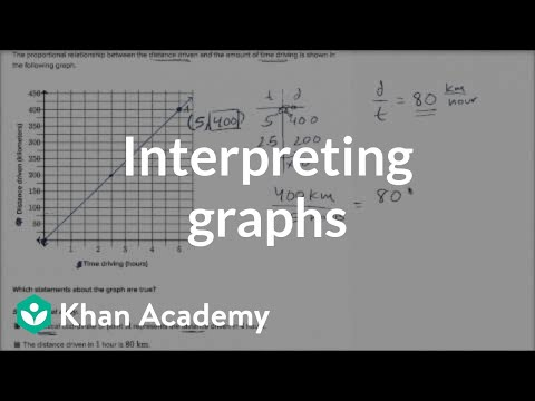 Interpreting Graphs Of Proportional Relationships Video Khan Academy