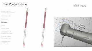 Introduction to the TwinPower Turbine high speed handpiece product line