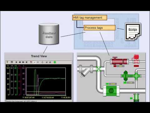 PLC Siemens S7 - 300 Training, Lesson14, Integrating S7 300 with ...