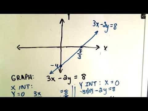 Graph Equation Using X Y Intercepts Expii