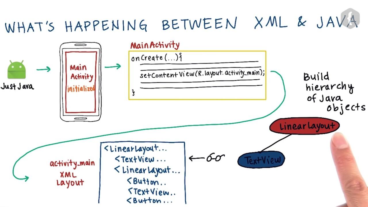 Из кода XML в код Java - 1