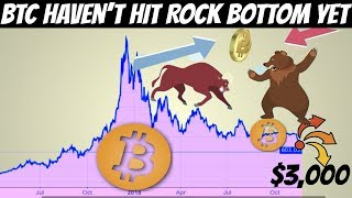 Bitcoin Prices Likely Haven't Hit Rock Bottom Yet ($3,000 Next?)