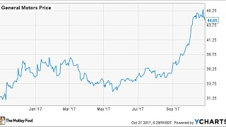 Effectively hedging the stocks in today's share market: Ford Motor Company (F)