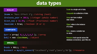 PHP Data Types and Variable Handling Functions