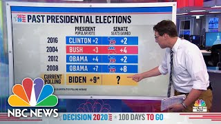 How Could The 2020 Election Impact Control Of The Senate? | NBC News NOW