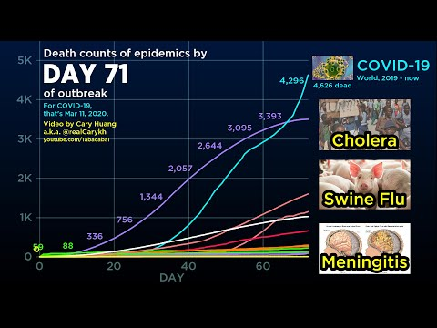 Fatality of COVID-19 Compared to Every other 2000s Epidemic