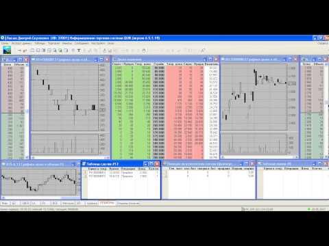 Как захеджировать акции опционом