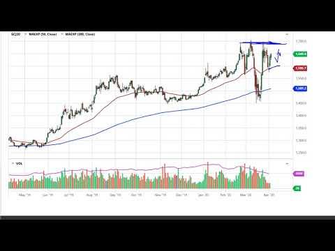 Gold  Forecast — April 6th 2020