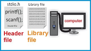 Difference between Header file and Library file | Library vs Header file