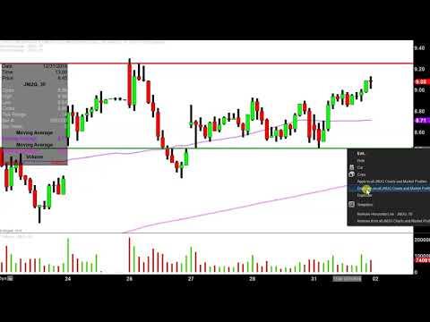 mp4 Tradingview Jnug, download Tradingview Jnug video klip Tradingview Jnug
