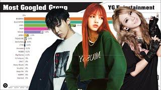 YG Entertainment ~ Most Popular Groups Evolution on Google (2004-2020)