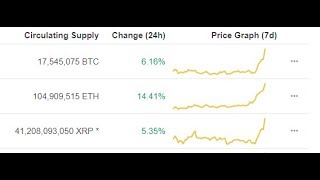 XRP And Bitcoin Up Over 5% And Ripple Will Upend The Digital World