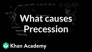 What Causes Precession and Other Orbital Changes
