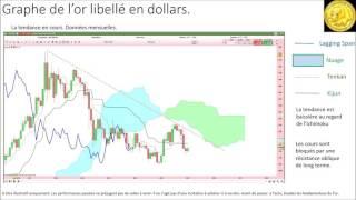 GOLD - USD - Analyse technique de l'or libellé en dollars et en euros [08/01/2017]