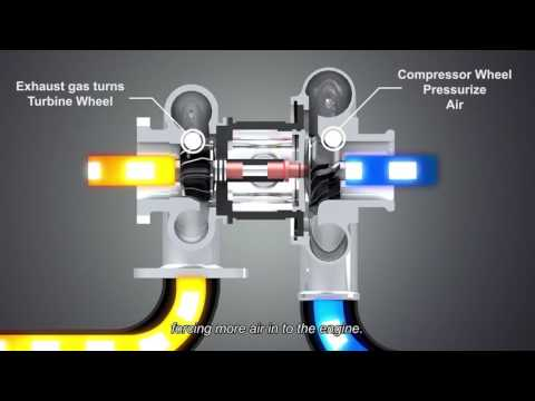 Turbocharger Functional Animation