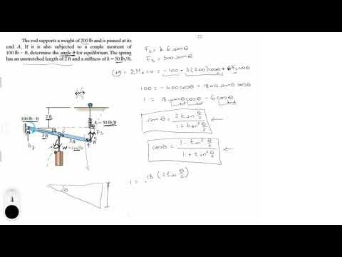 Determine the angle u for equilibrium