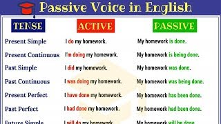 Passive Voice in English | Practise English Grammar