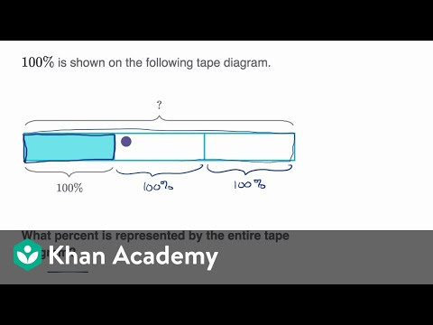 Percents From Fraction Models Video Khan Academy