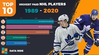 Highest Paid NHL Players | Top 10 List ( 1989 - 2020 )