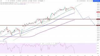 Wall Street – Dow Jones steuert auf erstes Etappenziel zu!