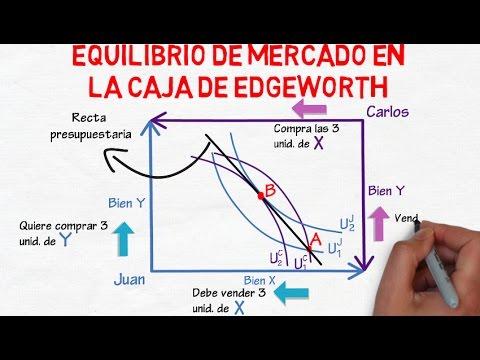 Equilibrio de mercado en la caja de Edgeworth | Cap. 39 - Microeconomía