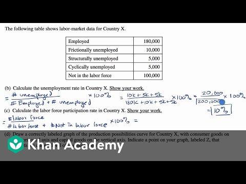 Worked free response question on unemployment (video) | Khan ...