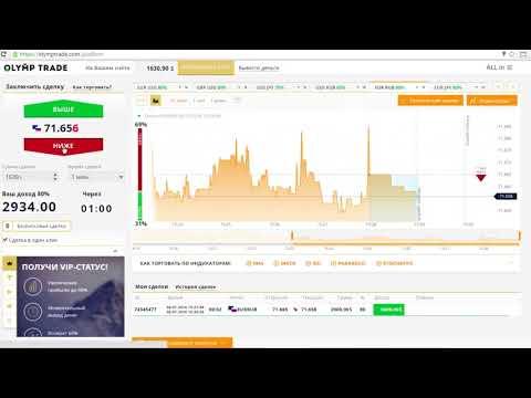 Курс биткоина к доллару график прогноз