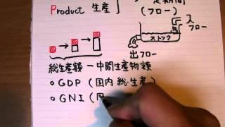 GDPとは何か?国民所得統計マクロ1財市場1