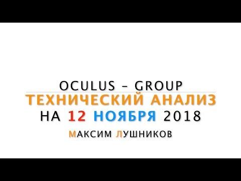 Технический обзор рынка Форекс на 12.11.2018 от Максима Лушникова