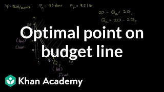 Optimal Point on Budget Line