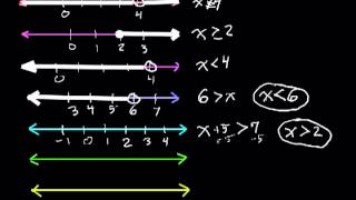 Very Basics of Graphing Inequalities (on a number line)