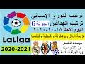 ترتيب الدوري الاسباني وترتيب الهدافين الجولة 6 اليوم الاحد 18-10-2020 -هزيمة فالنسيا والريال برشلونة