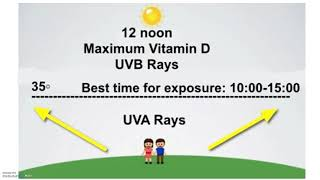 Vitamin D in 3 minutes!