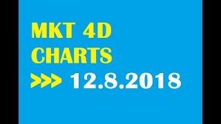 awareness video 4d prediction - TH-Clip