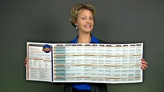 Common Core Reading Standards Foldout