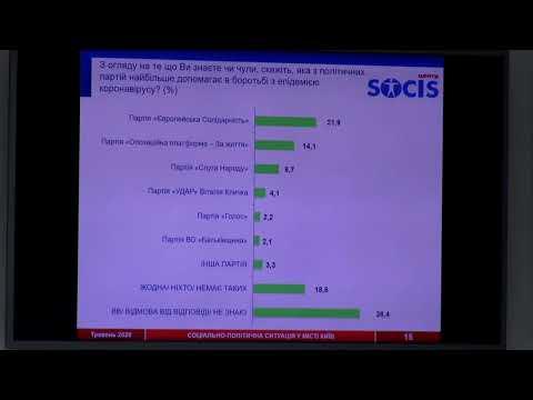 Социологическое исследование об электоральных предпочтениях населения в г. Киеве
