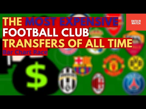 The Most Expensive Football Club Transfers of All Time in Millions Euro