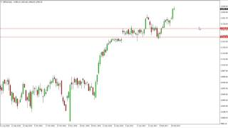DAX30 Perf Index - Dax Technical Analysis for February 23 2017 by FXEmpire.com