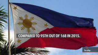 Philippines slides down in world corruption rankings