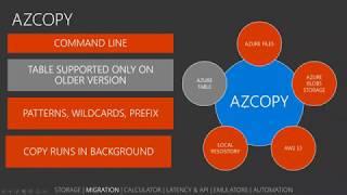 Developer Tools for Microsoft Azure by Radu Vunvulea