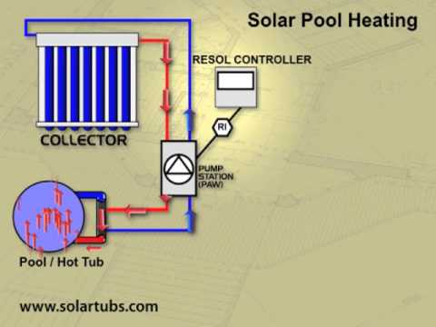Video Gallery On Solar And Geothermal Systems Installation