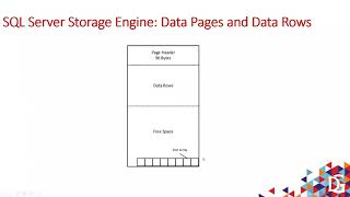 Deep Dive Session on SQL Server Column Store Indexes by Vijay Reddy