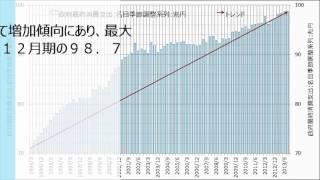 日本の国内総生産の内訳とその推移対象期間:1994年1-3月期~2013年10-12月期