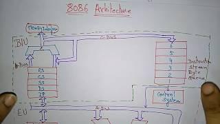 8086 microprocessor architecture   Bus interface unit   part-1/2